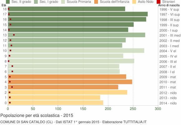 Grafico Popolazione in età scolastica - San Cataldo 2015