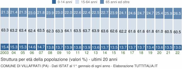 Grafico struttura della popolazione Comune di Villafrati (PA)