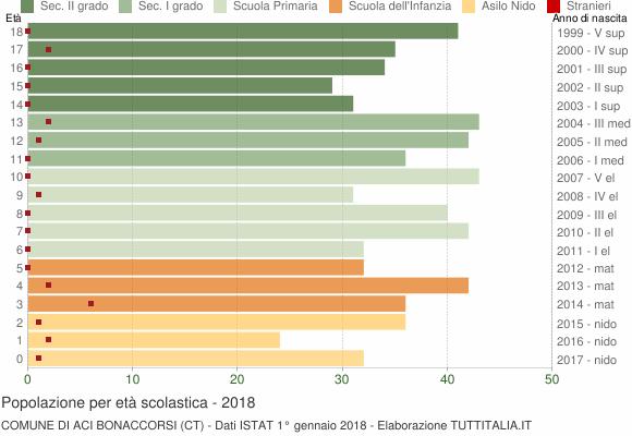 Grafico Popolazione in età scolastica - Aci Bonaccorsi 2018