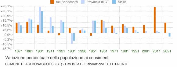 Grafico variazione percentuale della popolazione Comune di Aci Bonaccorsi (CT)