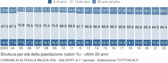 Grafico struttura della popolazione Comune di Altavilla Milicia (PA)