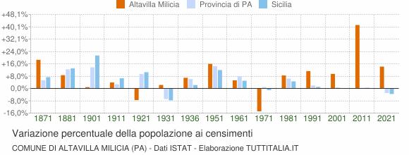 Grafico variazione percentuale della popolazione Comune di Altavilla Milicia (PA)