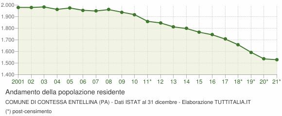 Andamento popolazione Comune di Contessa Entellina (PA)