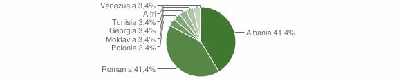 Grafico cittadinanza stranieri - Contessa Entellina 2012