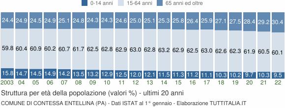 Grafico struttura della popolazione Comune di Contessa Entellina (PA)