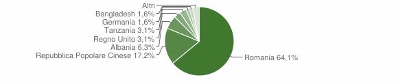 Grafico cittadinanza stranieri - Petralia Soprana 2019