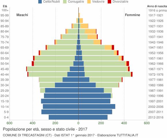 Grafico Popolazione per età, sesso e stato civile Comune di Trecastagni (CT)
