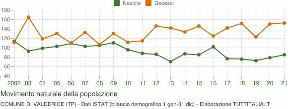 Grafico movimento naturale della popolazione Comune di Valderice (TP)