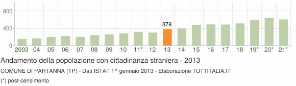 Grafico andamento popolazione stranieri Comune di Partanna (TP)