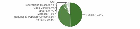 Grafico cittadinanza stranieri - Partanna 2012