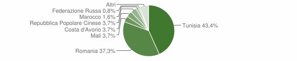 Grafico cittadinanza stranieri - Partanna 2013