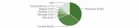 Grafico cittadinanza stranieri - Partanna 2015
