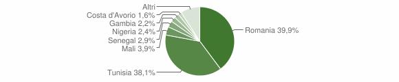Grafico cittadinanza stranieri - Partanna 2018