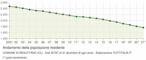 Andamento popolazione Comune di Resuttano (CL)