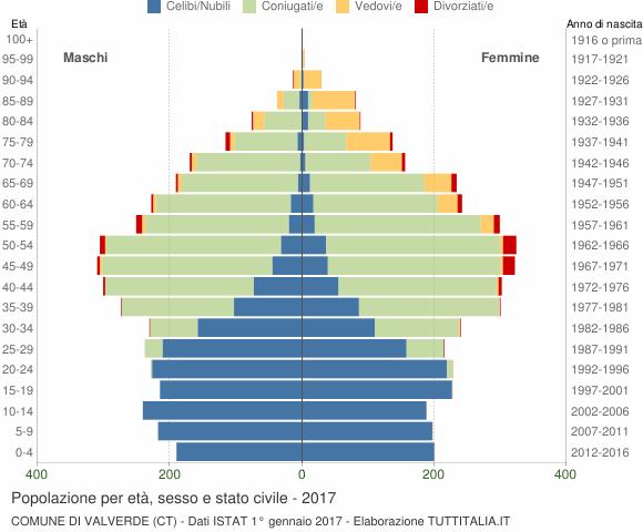 Grafico Popolazione per età, sesso e stato civile Comune di Valverde (CT)