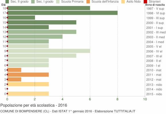 Grafico Popolazione in età scolastica - Bompensiere 2016