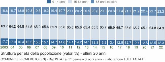 Grafico struttura della popolazione Comune di Regalbuto (EN)