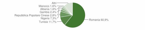 Grafico cittadinanza stranieri - Paceco 2018