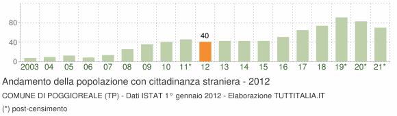 Grafico andamento popolazione stranieri Comune di Poggioreale (TP)
