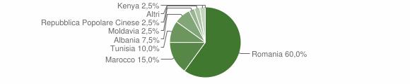 Grafico cittadinanza stranieri - Poggioreale 2012