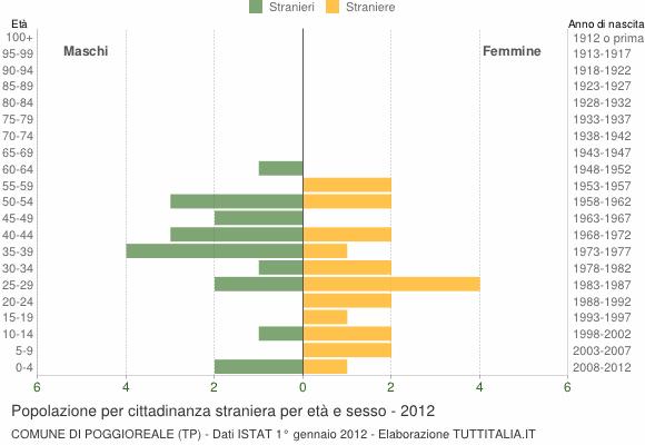 Grafico cittadini stranieri - Poggioreale 2012
