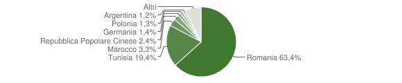 Grafico cittadinanza stranieri - Niscemi 2019