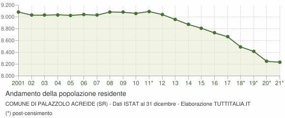 Andamento popolazione Comune di Palazzolo Acreide (SR)