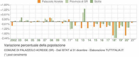 Variazione percentuale della popolazione Comune di Palazzolo Acreide (SR)