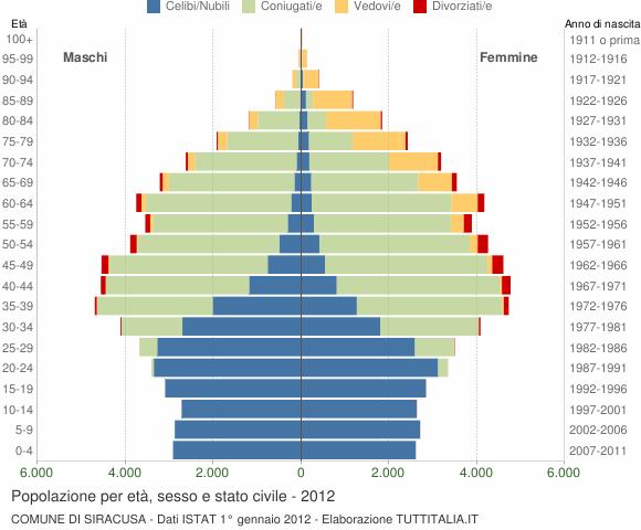 Grafico Popolazione per età, sesso e stato civile Comune di Siracusa