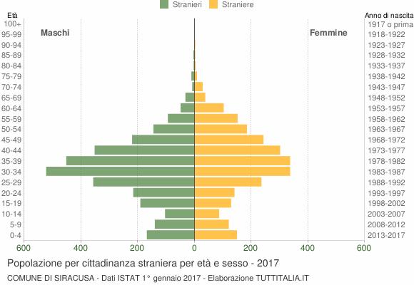 Grafico cittadini stranieri - Siracusa 2017