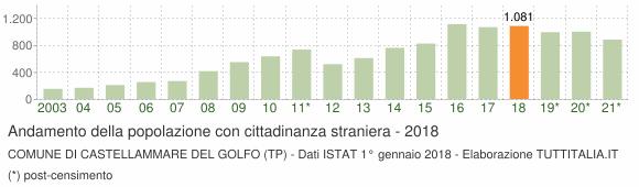 Grafico andamento popolazione stranieri Comune di Castellammare del Golfo (TP)