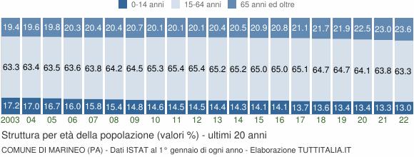 Grafico struttura della popolazione Comune di Marineo (PA)