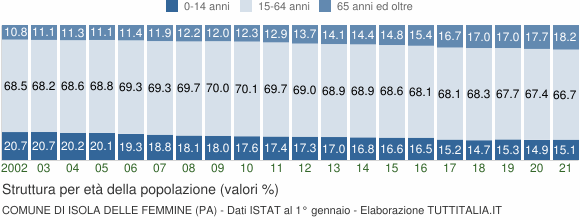 Grafico struttura della popolazione Comune di Isola delle Femmine (PA)