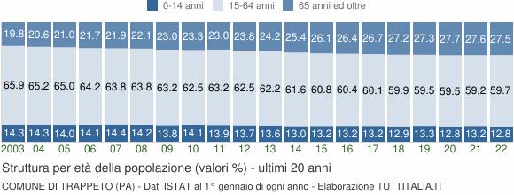 Grafico struttura della popolazione Comune di Trappeto (PA)