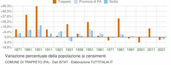 Grafico variazione percentuale della popolazione Comune di Trappeto (PA)