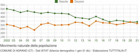 Grafico movimento naturale della popolazione Comune di Adrano (CT)
