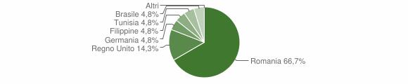 Grafico cittadinanza stranieri - Calamonaci 2018