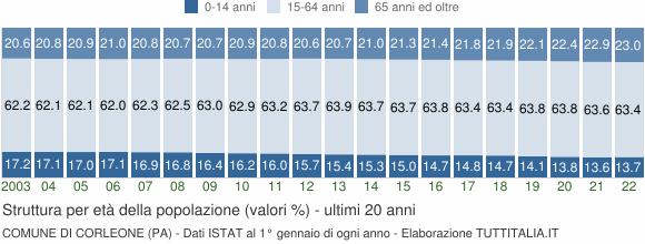 Grafico struttura della popolazione Comune di Corleone (PA)