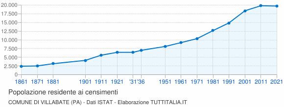 Grafico andamento storico popolazione Comune di Villabate (PA)