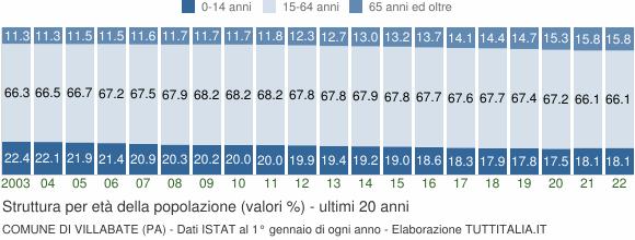 Grafico struttura della popolazione Comune di Villabate (PA)