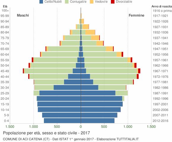 Grafico Popolazione per età, sesso e stato civile Comune di Aci Catena (CT)