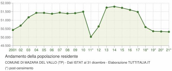Andamento popolazione Comune di Mazara del Vallo (TP)