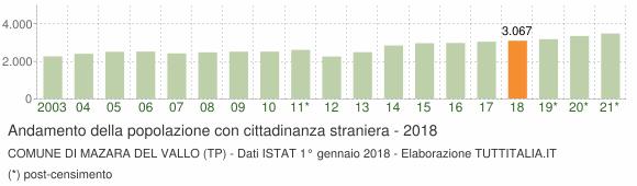 Grafico andamento popolazione stranieri Comune di Mazara del Vallo (TP)