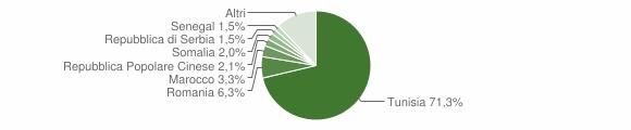 Grafico cittadinanza stranieri - Mazara del Vallo 2018