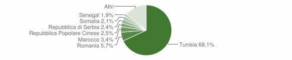 Grafico cittadinanza stranieri - Mazara del Vallo 2019