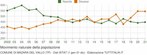 Grafico movimento naturale della popolazione Comune di Mazara del Vallo (TP)