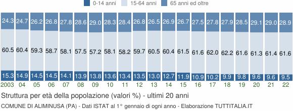 Grafico struttura della popolazione Comune di Aliminusa (PA)