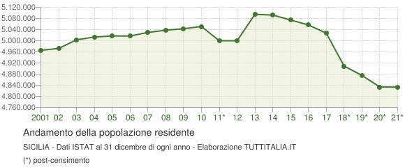 Andamento popolazione Sicilia