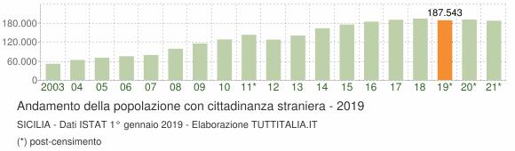 Grafico andamento popolazione stranieri Sicilia