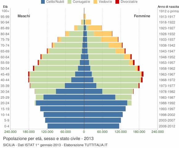 Grafico Popolazione per età, sesso e stato civile Sicilia
